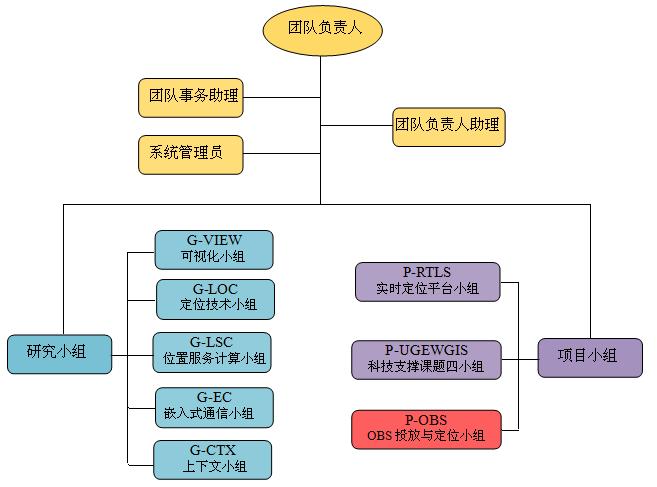团队概况 组织结构